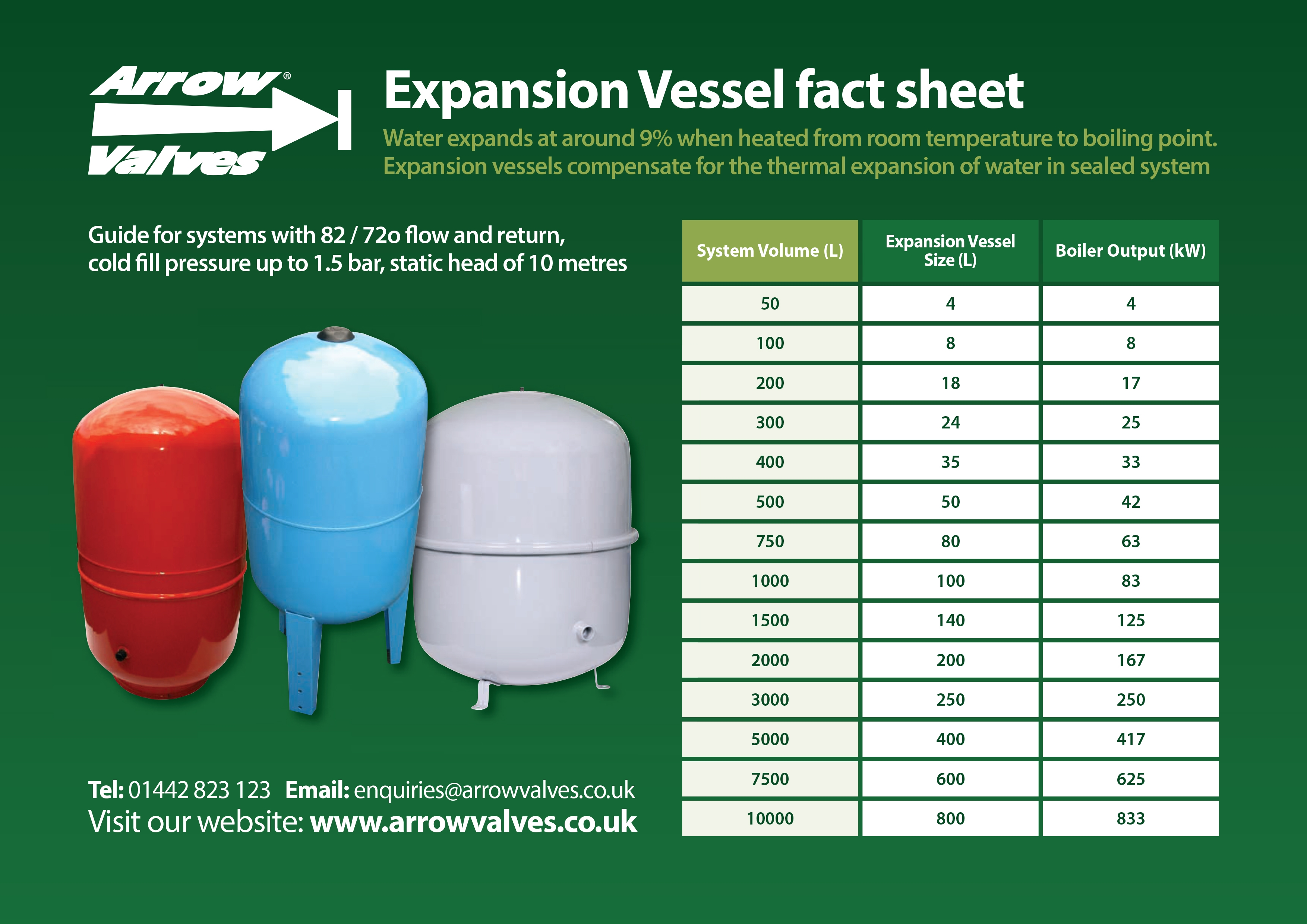 Vessel Size Guide